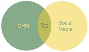 Improve customer engagement using Social CRM