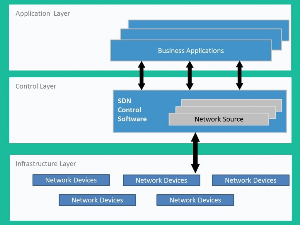 SDN Control Software