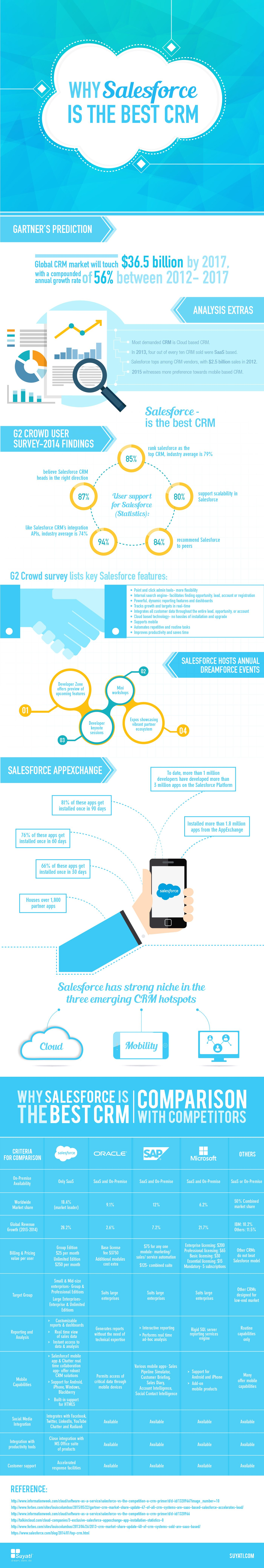 Why Salesforce is the best CRM-updated