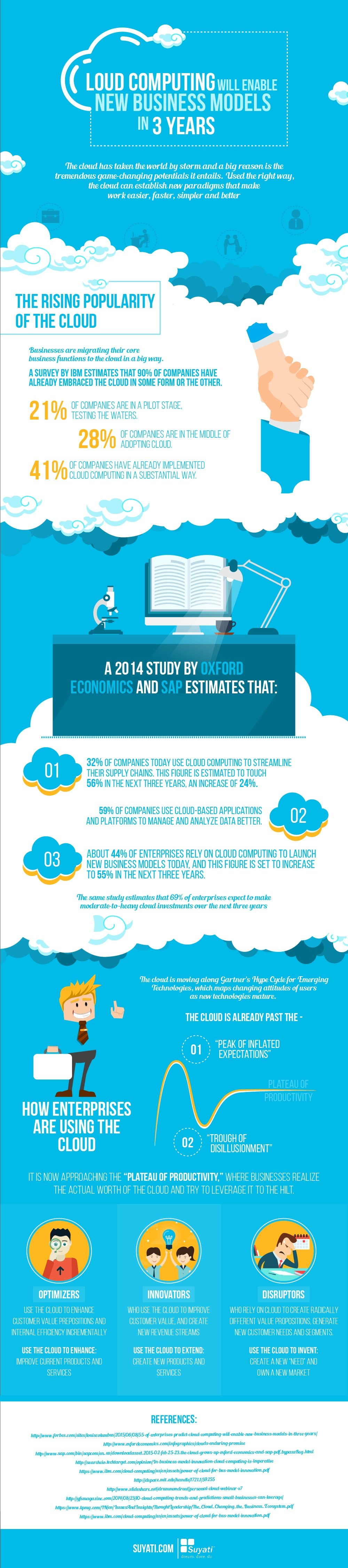 Cloud Computing Will Enable New Business Models In Three Years-01-min