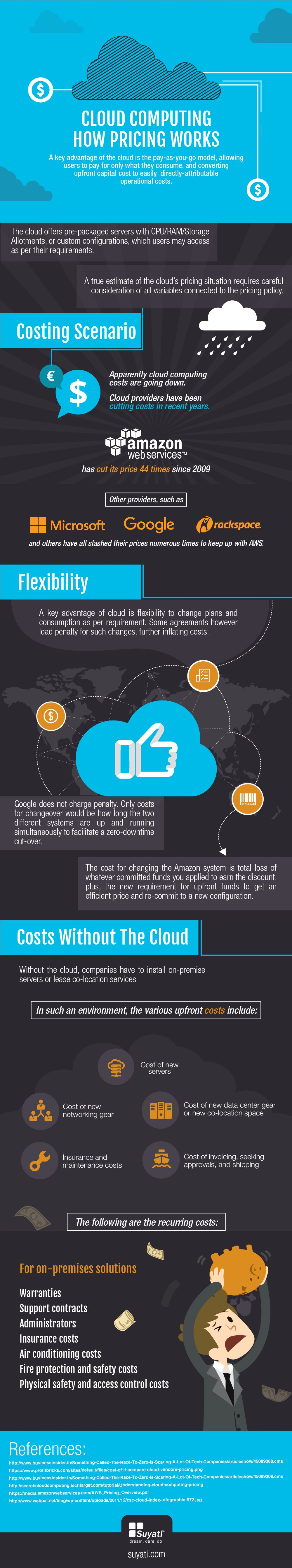 Cloud computing-infographic