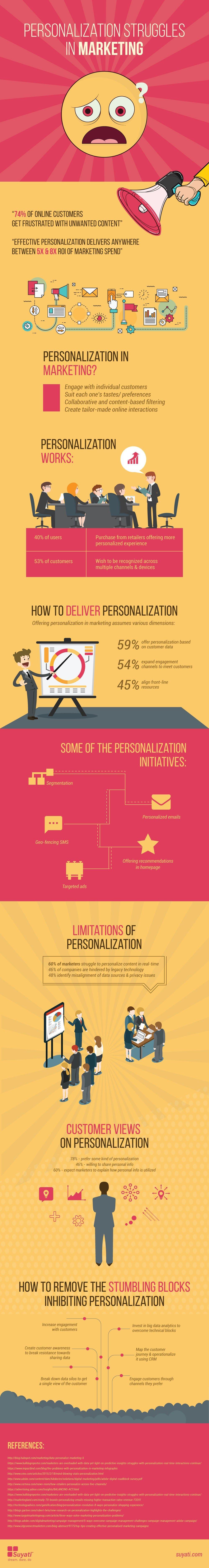 Personalization Struggles in Marketing