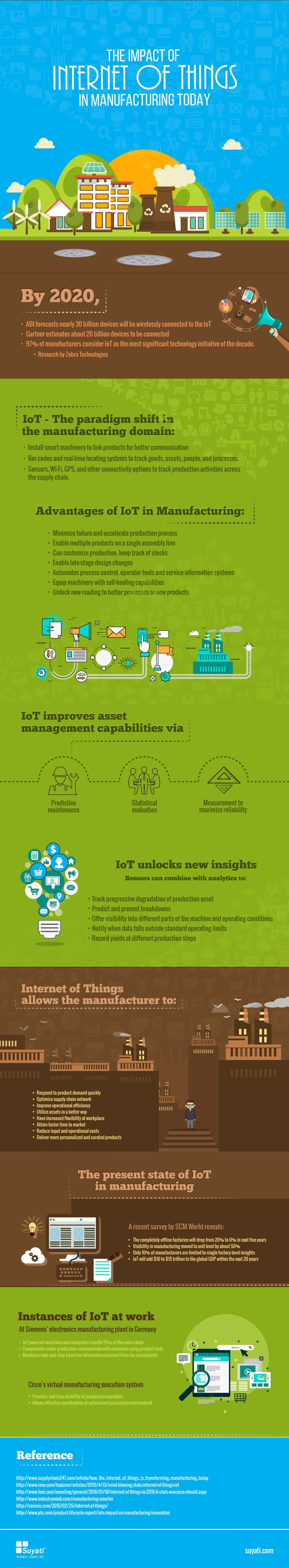 The Impact of Internet of Things (IoT) in Manufacturing