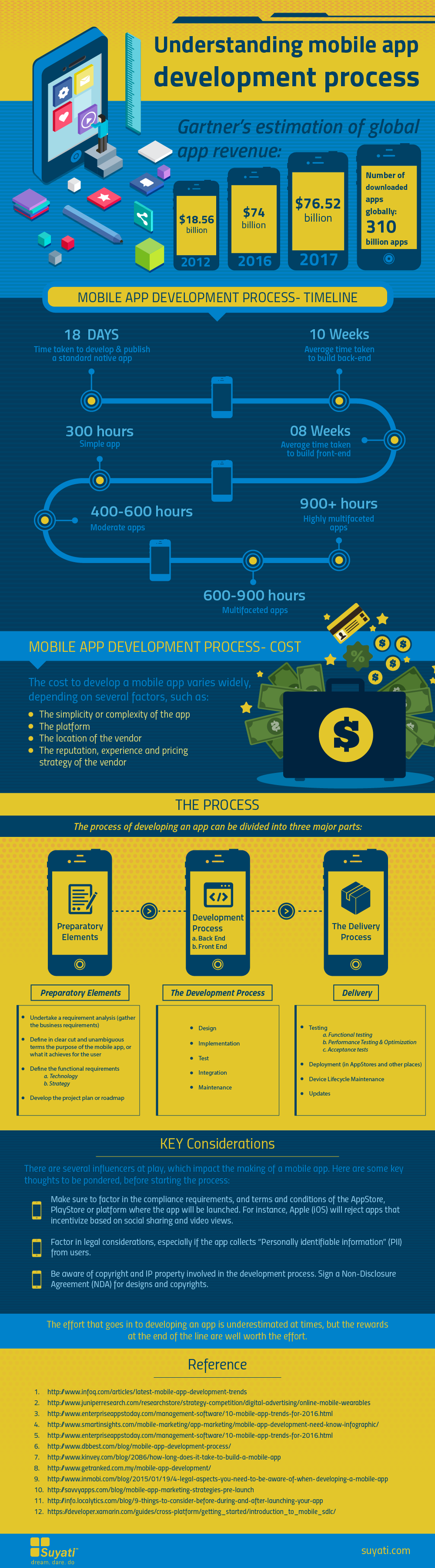 Understanding mobile app development process