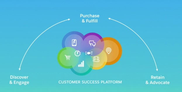 What are the benefits of Salesforce Commerce Cloud?