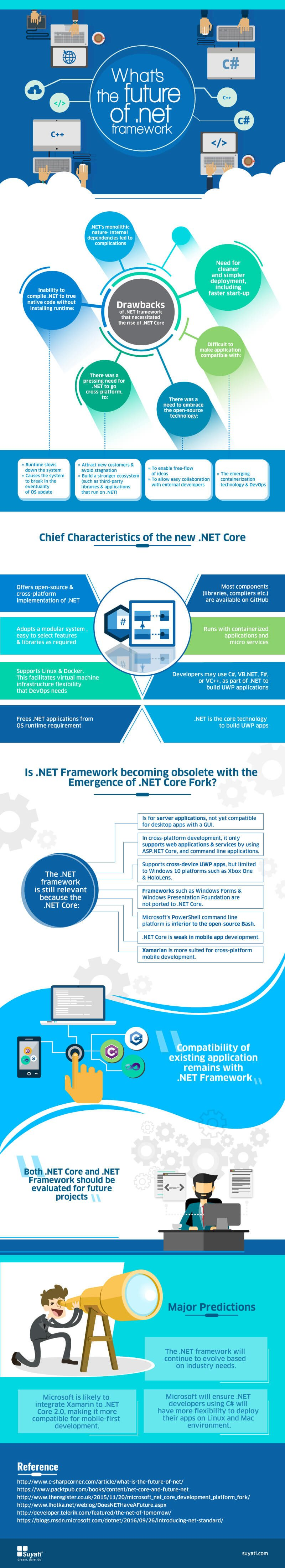 What's the future of .NET framework