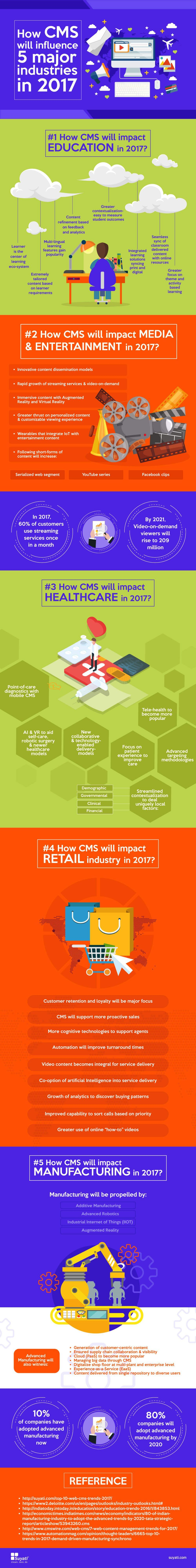 How-CMS-will-influence-5-major-industries-in-2017