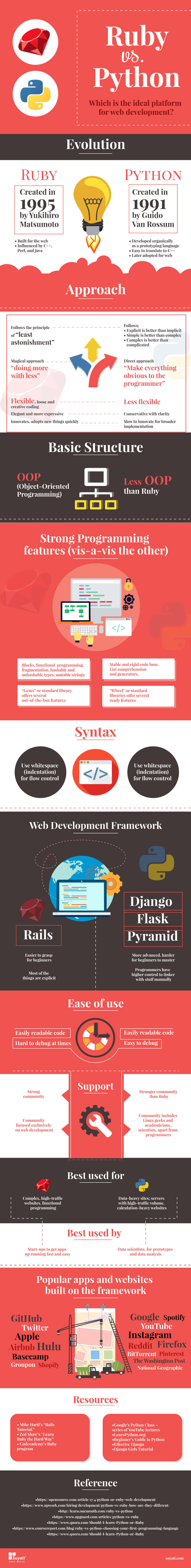 Ruby vs Python-which is ideal for web development compressed