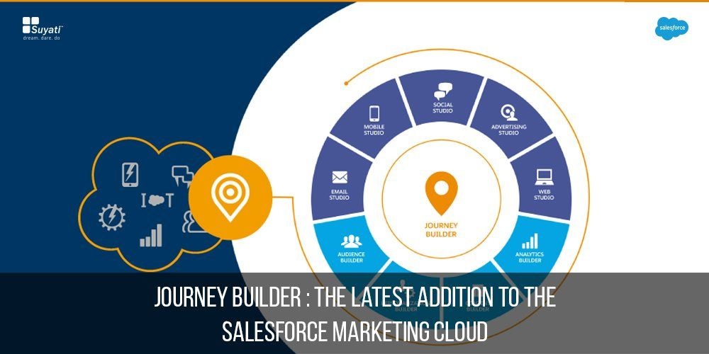 Salesforce marketing cloud and Journey Builder