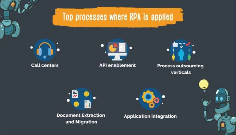 Top Processes Where RPA is applied