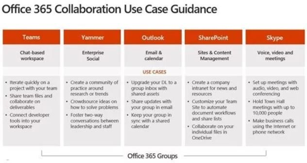 How to Choose the Right Office 365 Tools for Different Collaboration Needs