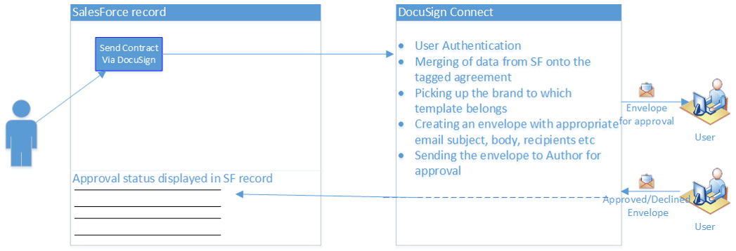 Salesforce - DocuSign integration